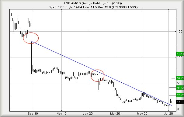 Hey, chart goes here