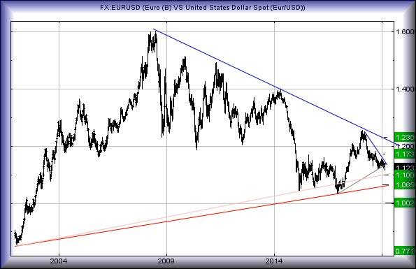 Chart goes here