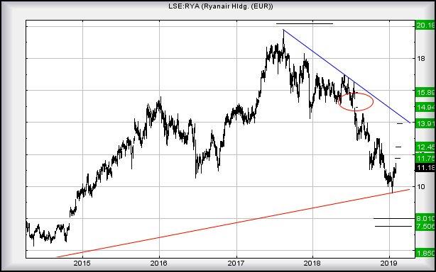 Chart goes here.